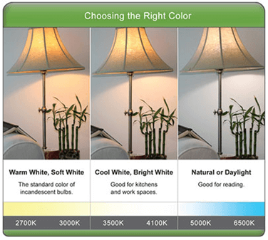 color temperature of light