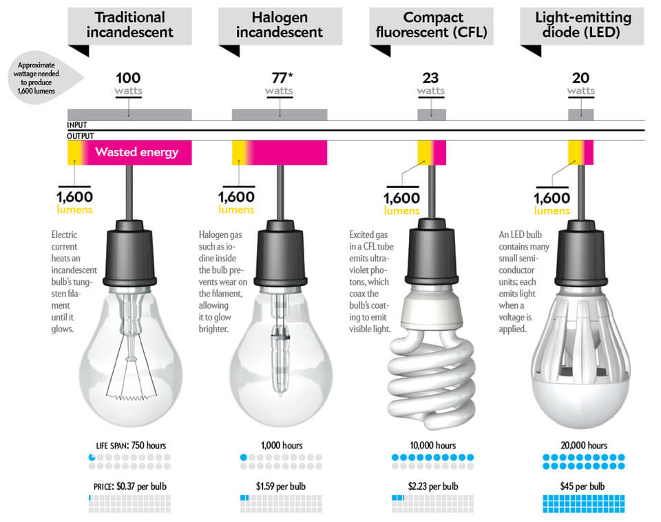 buying-better-light-bulbs